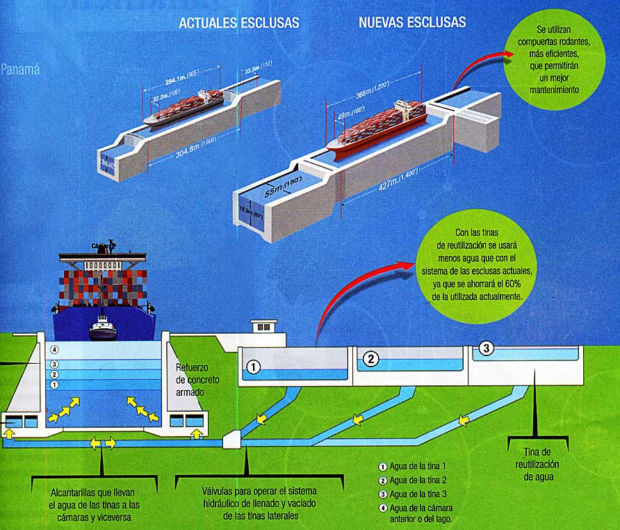 New Panama Canal Locks